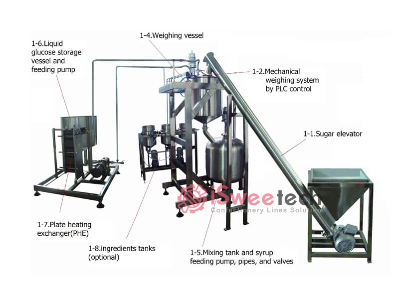 Auto-weighing system (COOLMIX)