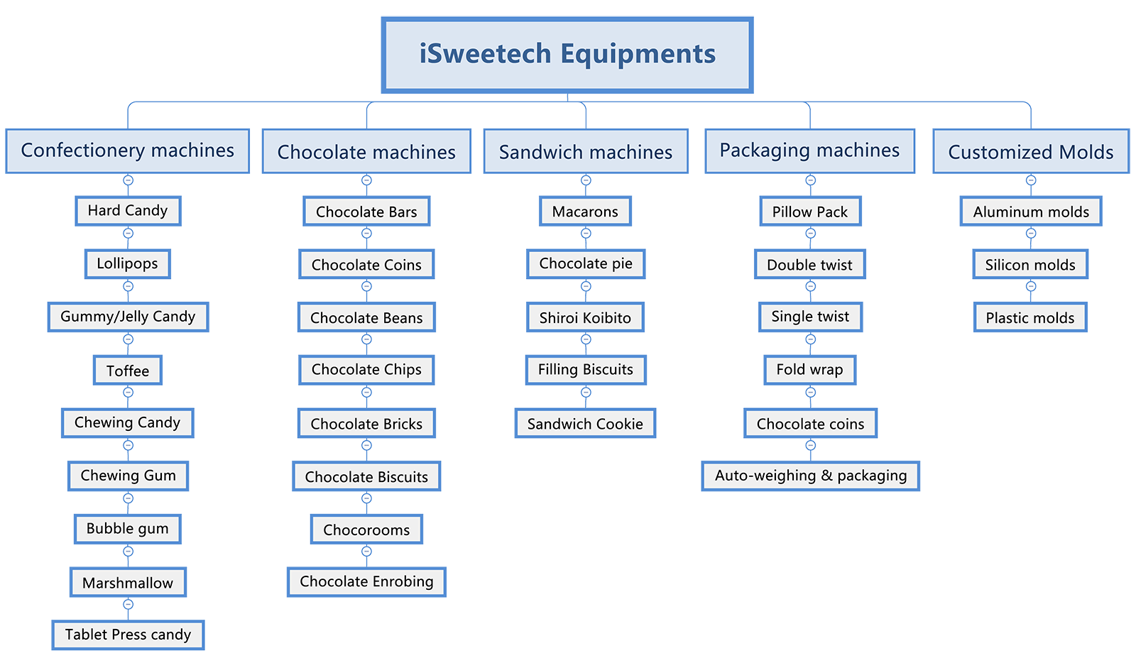 iSweetech Equipments for confectionery industry