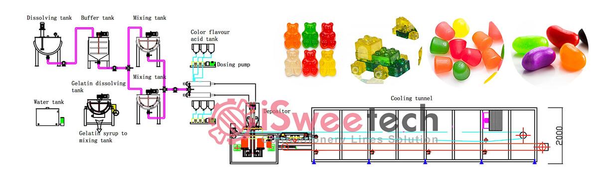 Gummy Candy Making Machine