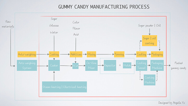 Jelly Candy Manufacturing Process