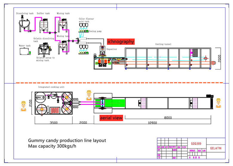 Jelly candy processing line Schematic layout